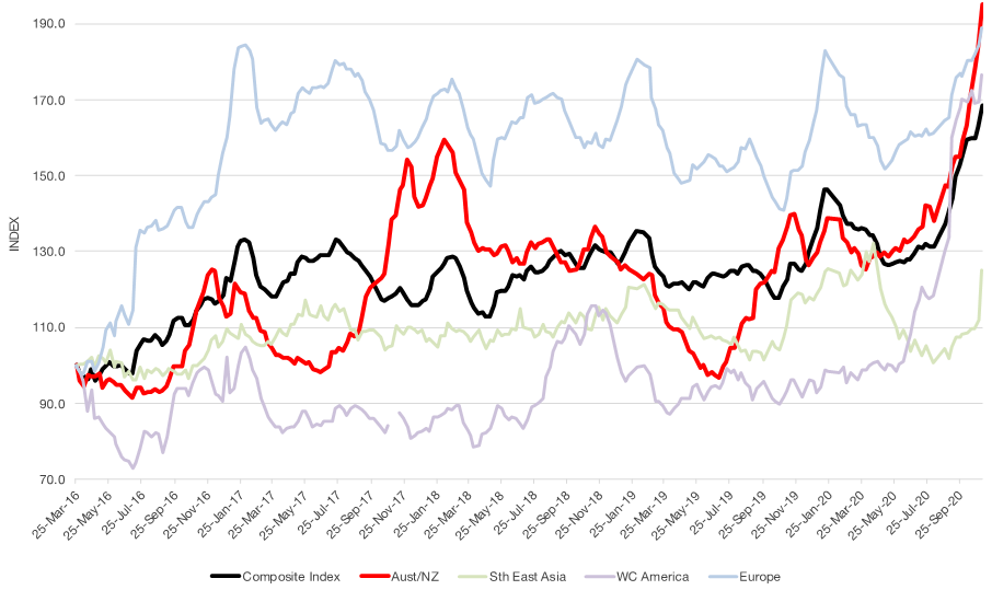 Chart-China Containerized Freight Index (Mar 16 – Sep 20