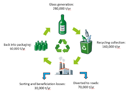 Overview of Victorian glass packaging flows in 2018–19