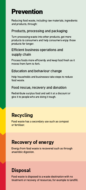 From the top to the bottom of the waste hierarchy: Prevention, recycling, recovery of energy and finally, disposal.