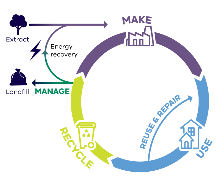 Resource flows in a circular economy