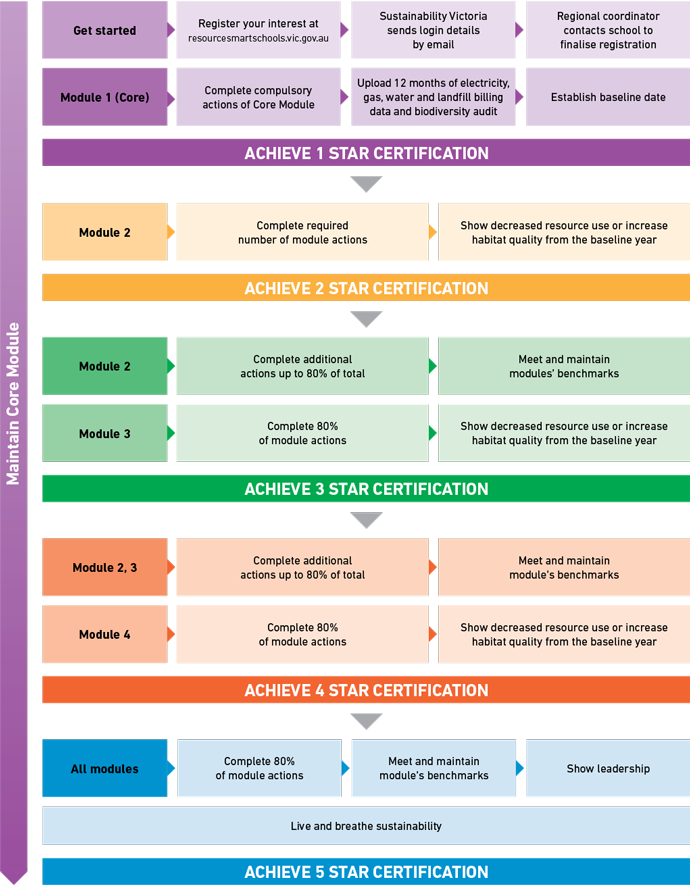 Sustainability Certification process