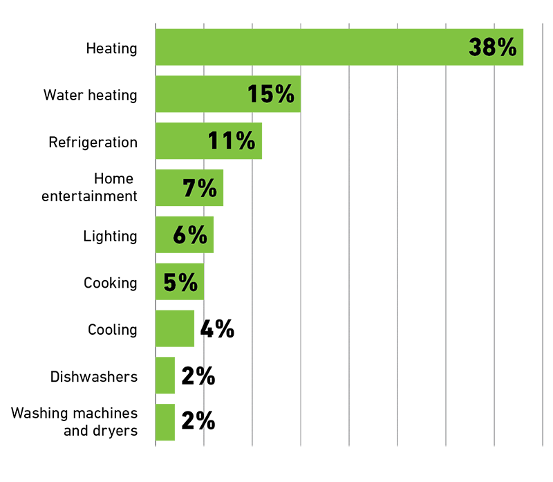 A bar graph showing household appliance energy use: Heating 38%, Water heating 15%, Refrigeration 11%, Home entertainment 7%, Lighting 6%, Cooking 5%, Cooling 4%, Dishwaters 2%, Washing machines and dryers 2%.