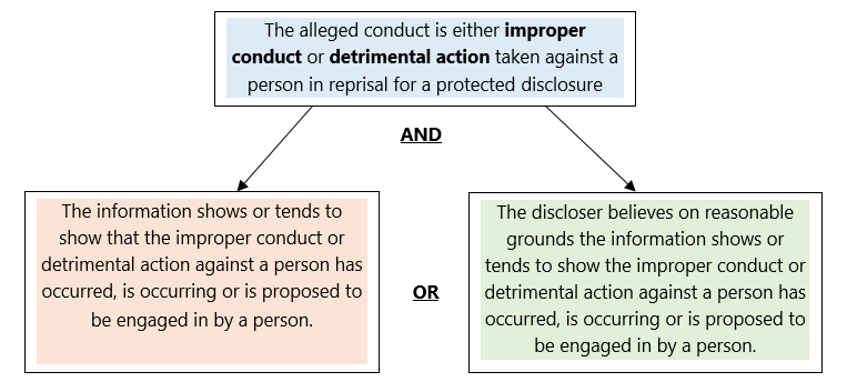 Diagram with the words: The alleged conduct is either improper conduct or detrimental action taken against a person in reprisal for a protected disclosure AND the information shows or tends to show that the improper conduct or detrimental action against a person has occured, is occuring or is proposed to be engaged in by a person. OR The discloser believes on reasonable grounds the information shows or tends to show the improper conduct or detrimental action against a person has occured, is occuring or is proposed to be engaged in by a person.