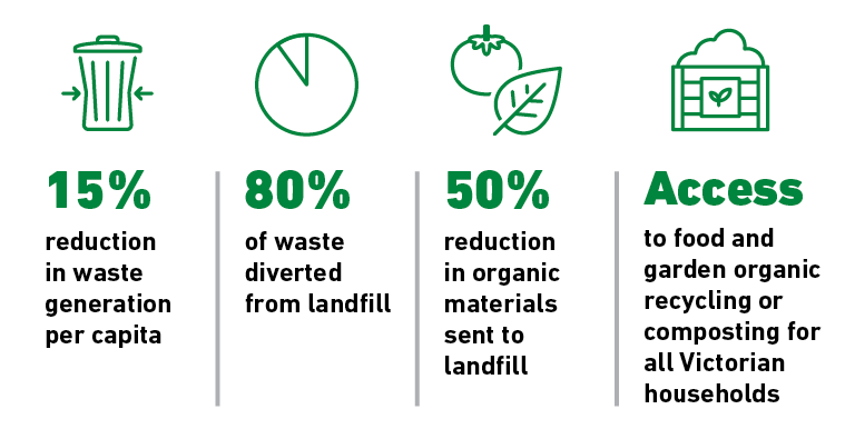 Recycling Victoria 2030 targets: 15% reduction in waste generation per capital, 80% of waste diverted from landfill, 50% reduction in organic materials sent to landfill, access to food and garden organics recycling or composting for all Victorian households.