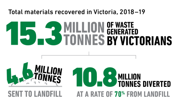 Total materials recovered in Victoria, 2018–19. 15.3 million tonnes of waste generated by Victorians. 4.6 million tonnes sent to landfill. 10.8 million tonnes diverted at a rate of 70% from landfill.