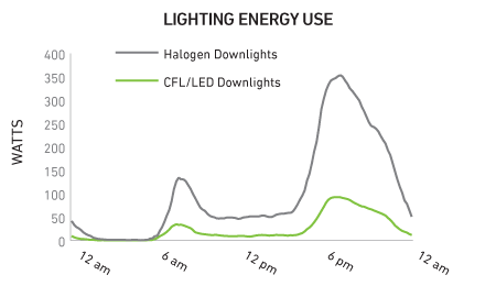 Table showing halogen downlights using significantly more energy than CFL or LED downlights between 3pm and 12am.