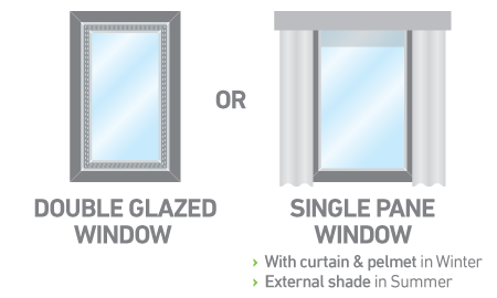 Double-glazed window. Or single-pane window with curtain and pelmet in winter, and external shade in summer.