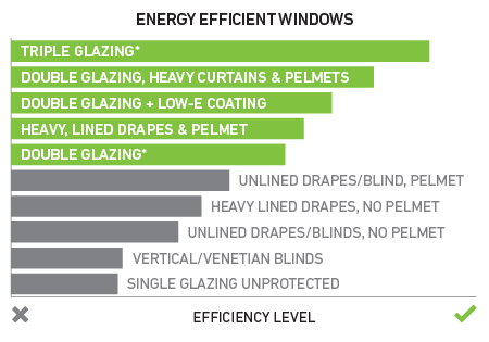 From the most energy-efficient windows to the least efficient: triple glazing; double glazing, heavy curtains and pelmets; double glazing with low-e coating; heavy, lined drapes and pelmet; double glazing; unlined drapes/blind, pelmet; heavy lined drapes, no pelmet; vertical or venetian blinds; single glazing unprotected.