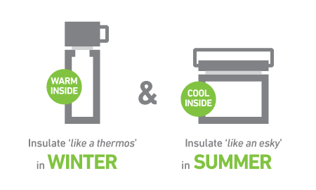 Warm inside: Insulate 'like a thermos' in winter. Cool inside: Insulate 'like an esky' in summer.