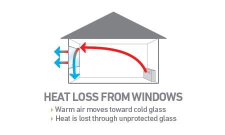 Heat loss from windows: Warm air moves toward cold glass; heat is lost through unprotected glass.