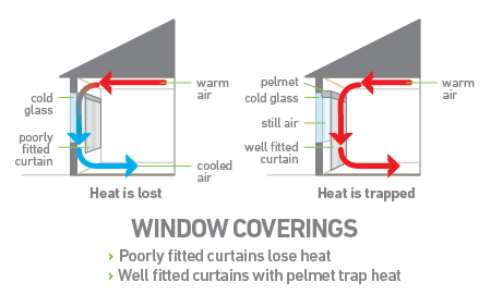 Poorly fitted curtains lose heat. Well fitted curtains with pelmet trap heat.