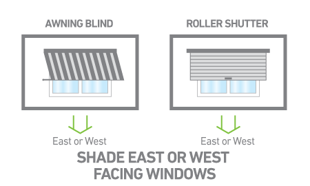 Shade east- or west-facing windows.