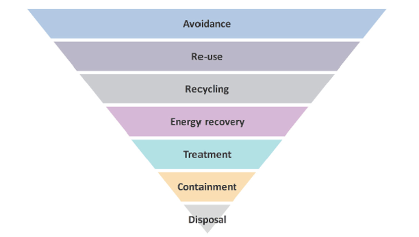 Waste hierarchy inverted pyramid listing the terms in the following order: Avoidance, Re-use, Recycling, Energy recovery, Treatment, Containment, Disposal